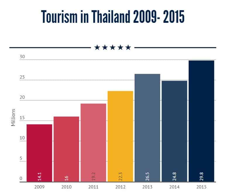 Tourism in Thailand 2009 - 2015